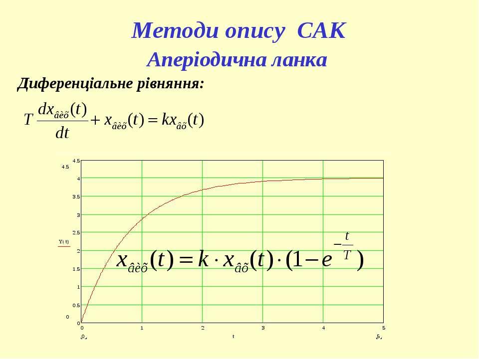 Методи опису САК Аперіодична ланка Диференціальне рівняння: