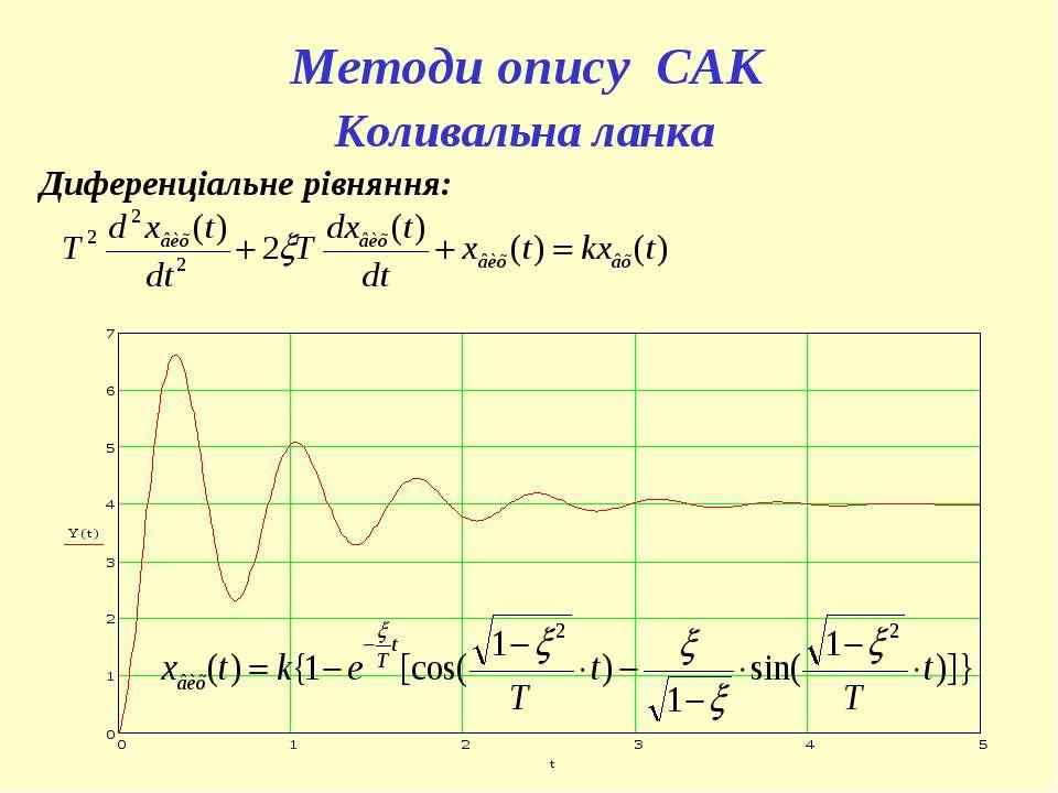 Методи опису САК Коливальна ланка Диференціальне рівняння: