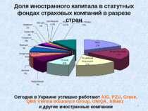 Доля иностранного капитала в статутных фондах страховых компаний в разрезе ст...