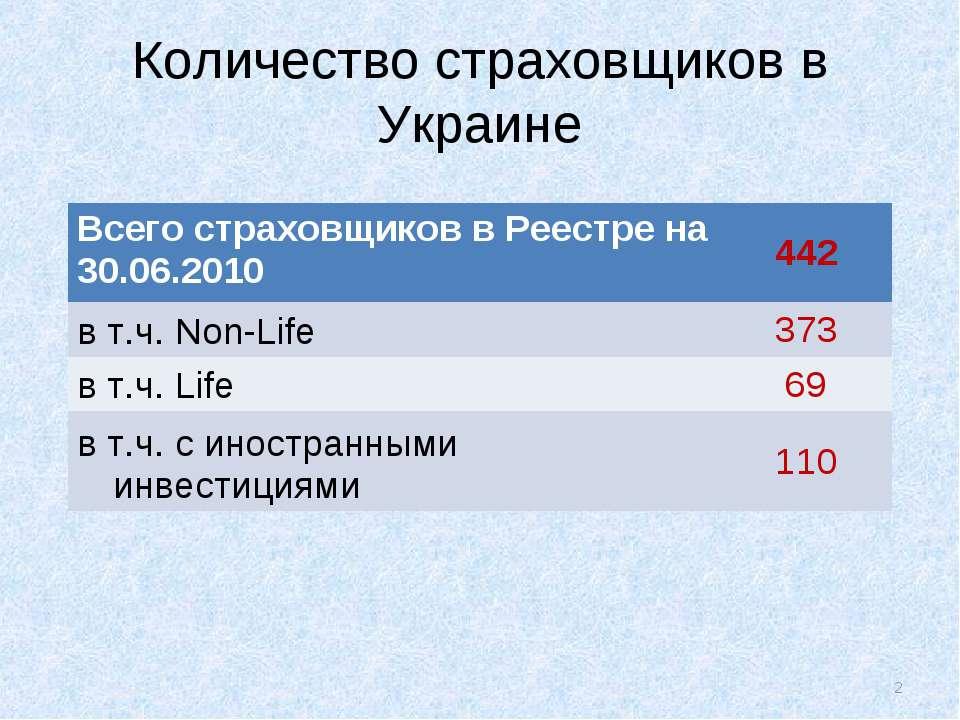 Количество страховщиков в Украине * Всего страховщиков в Реестре на 30.06.201...