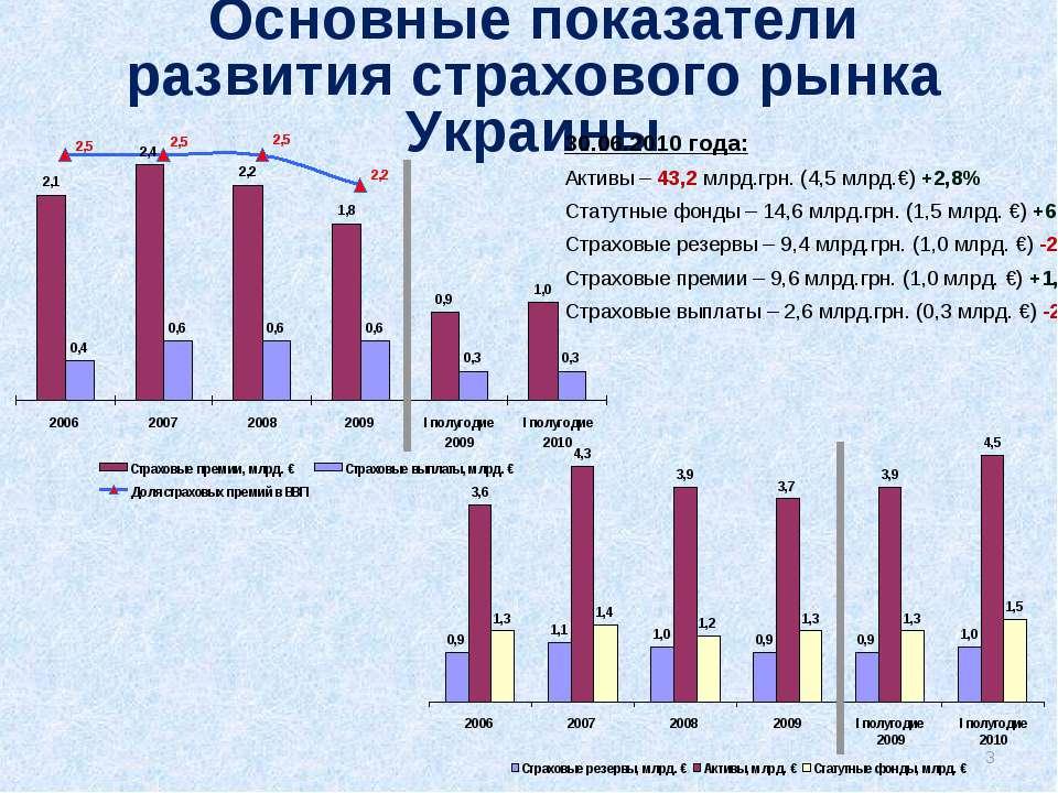 Основные показатели развития страхового рынка Украины 30.06.2010 года: Активы...