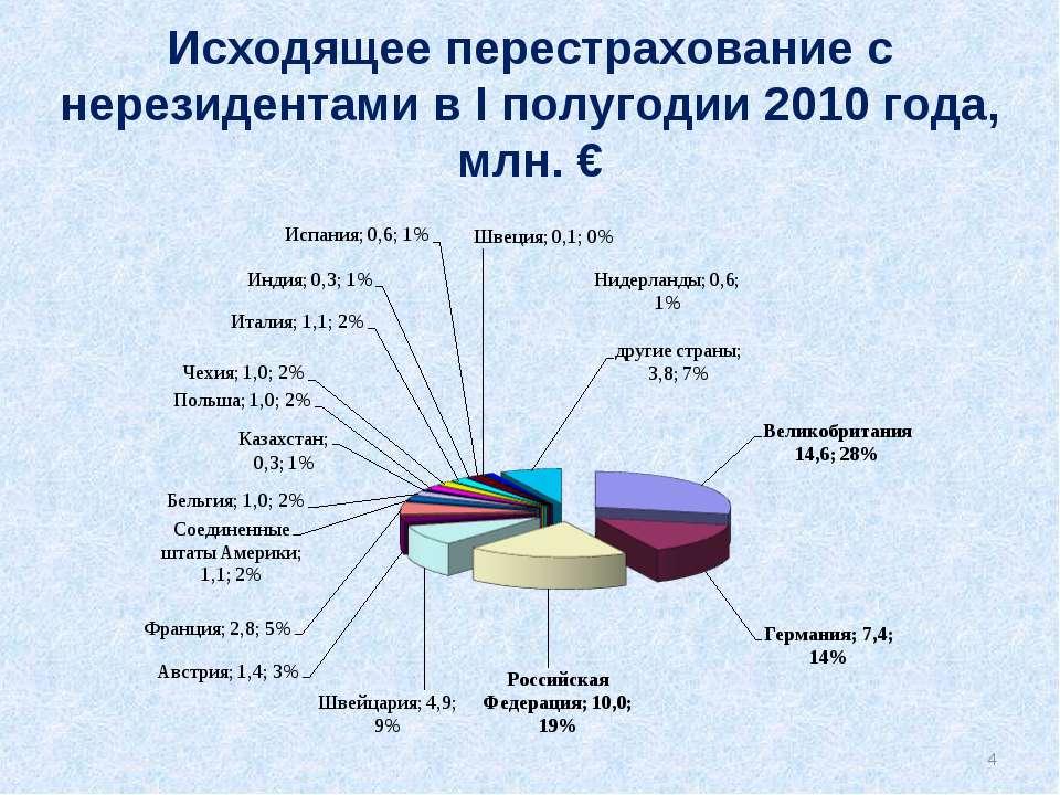 Исходящее перестрахование с нерезидентами в I полугодии 2010 года, млн. € *