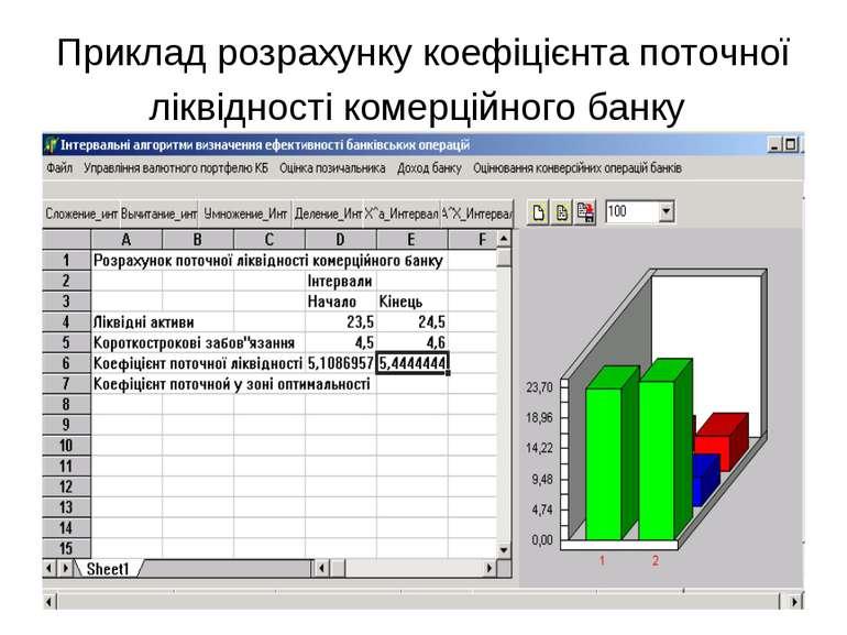 Приклад розрахунку коефіцієнта поточної ліквідності комерційного банку
