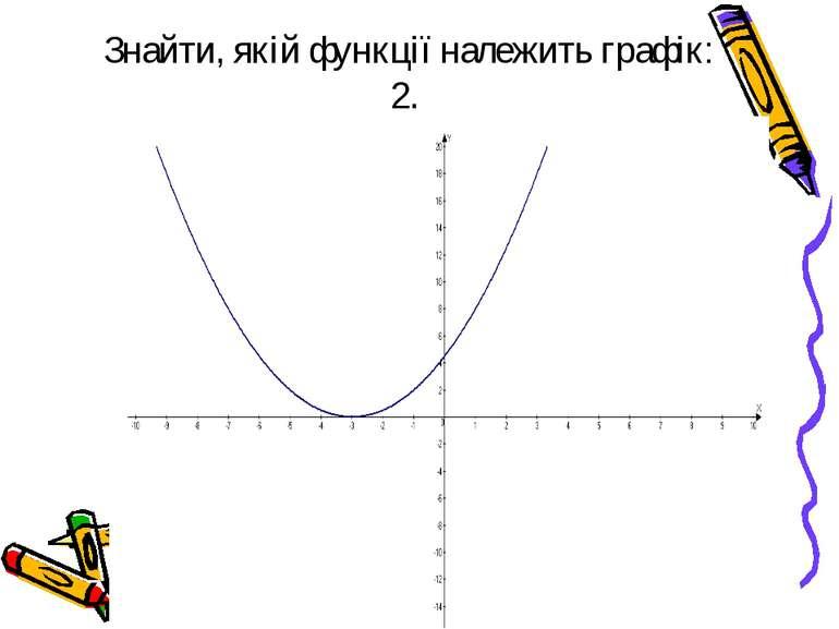 Знайти, якій функції належить графік: 2.