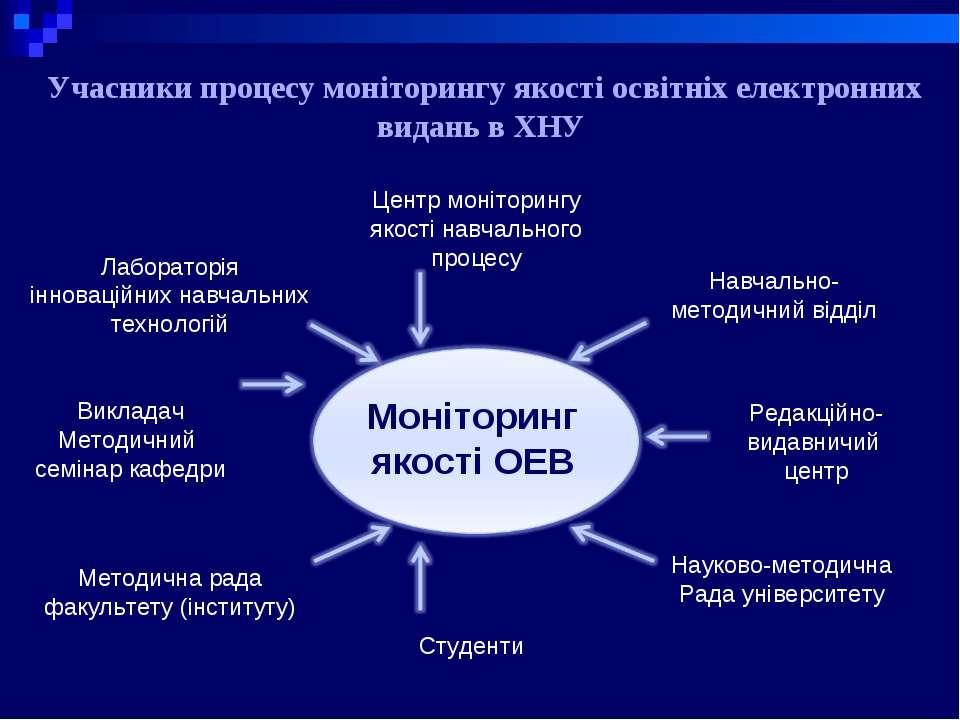 Центр моніторингу якості навчального процесу Навчально-методичний відділ Реда...