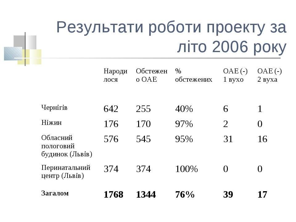 Результати роботи проекту за літо 2006 року Народилося Обстежено ОАЕ % обстеж...