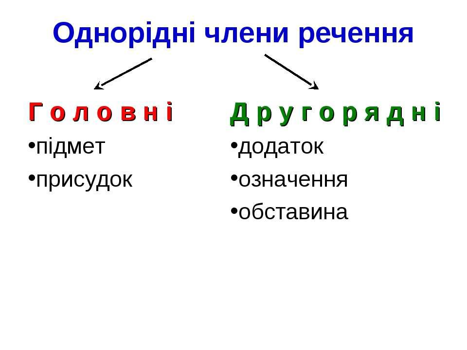 Однорідні члени речення Г о л о в н і підмет присудок Д р у г о р я д н і дод...