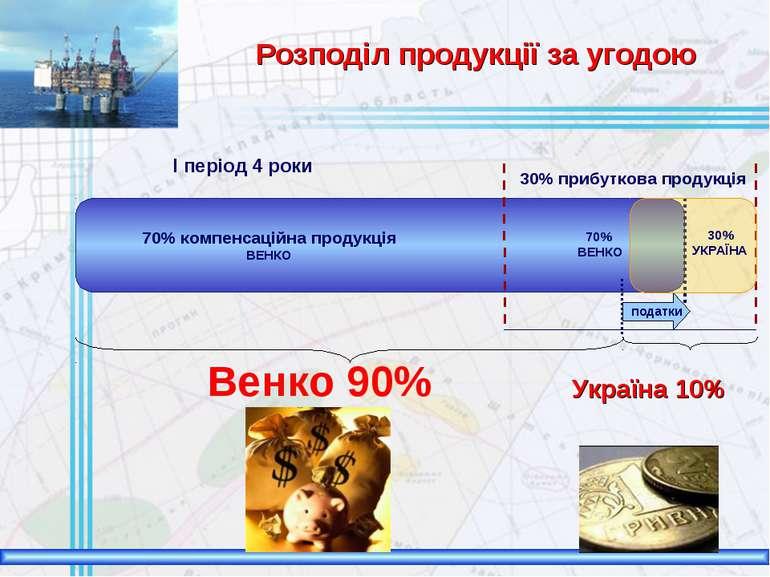 70% компенсаційна продукція ВЕНКО 30% прибуткова продукція 70% ВЕНКО податки ...