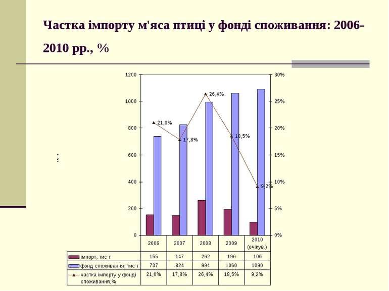 Частка імпорту м'яса птиці у фонді споживання: 2006-2010 рр., %
