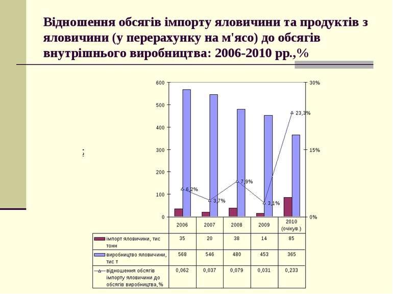 Відношення обсягів імпорту яловичини та продуктів з яловичини (у перерахунку ...