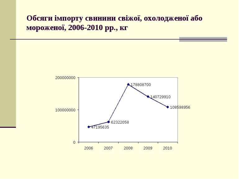 Обсяги імпорту свинини свіжої, охолодженої або мороженої, 2006-2010 рр., кг
