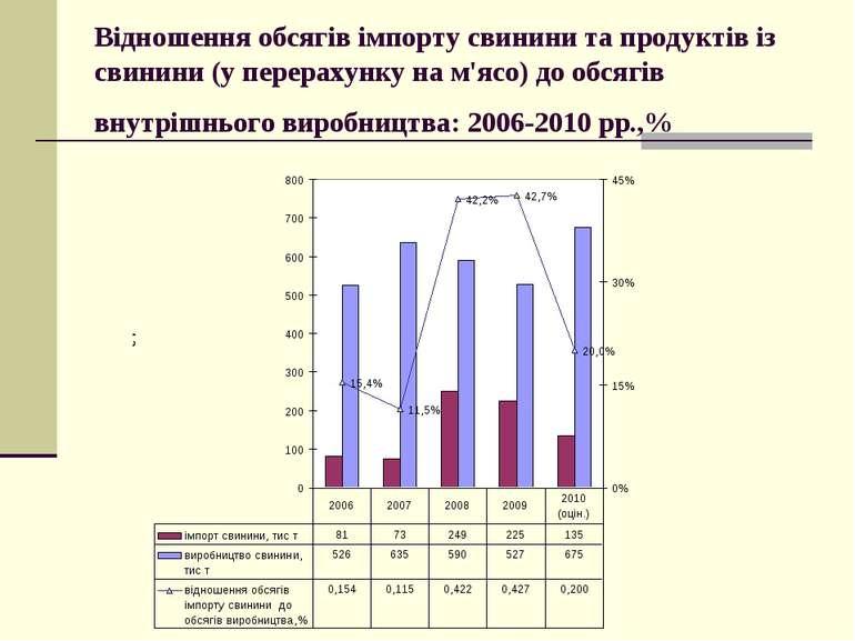 Відношення обсягів імпорту свинини та продуктів із свинини (у перерахунку на ...
