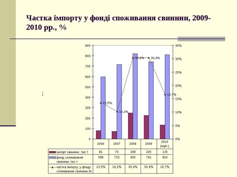 Частка імпорту у фонді споживання свинини, 2009-2010 рр., %