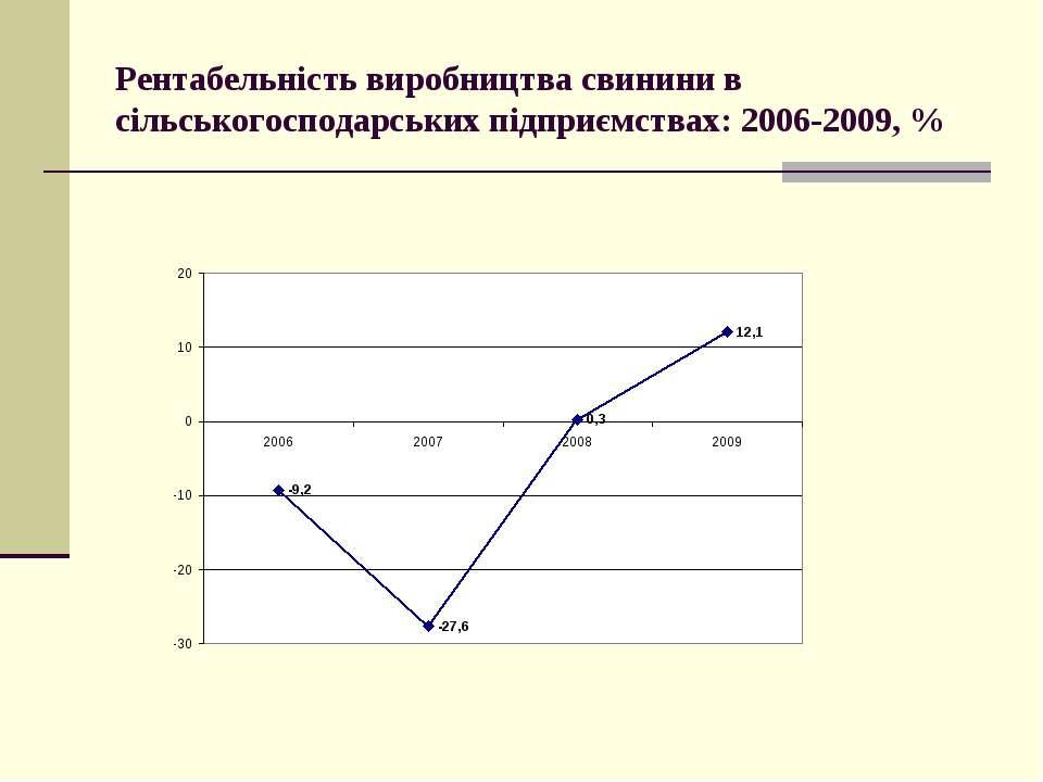 Рентабельність виробництва свинини в сільськогосподарських підприємствах: 200...