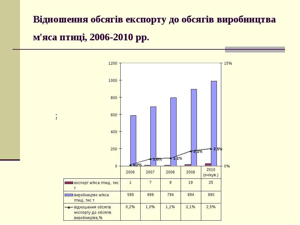 Відношення обсягів експорту до обсягів виробництва м'яса птиці, 2006-2010 рр.