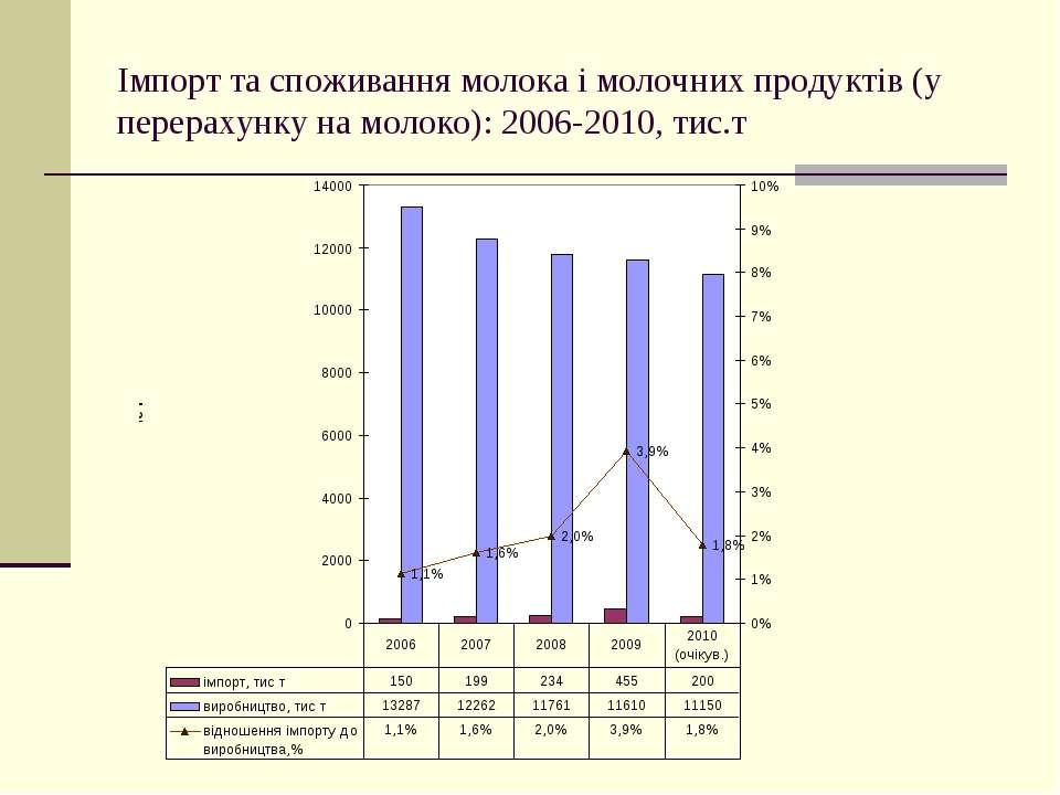 Імпорт та споживання молока і молочних продуктів (у перерахунку на молоко): 2...