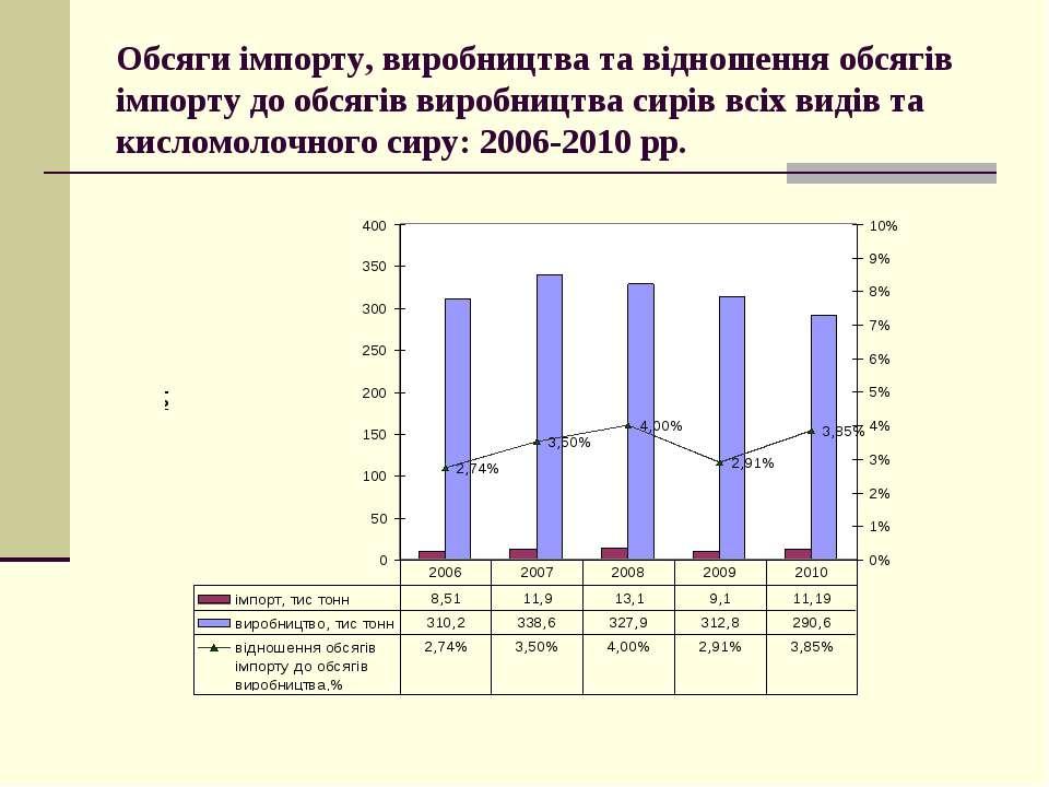 Обсяги імпорту, виробництва та відношення обсягів імпорту до обсягів виробниц...