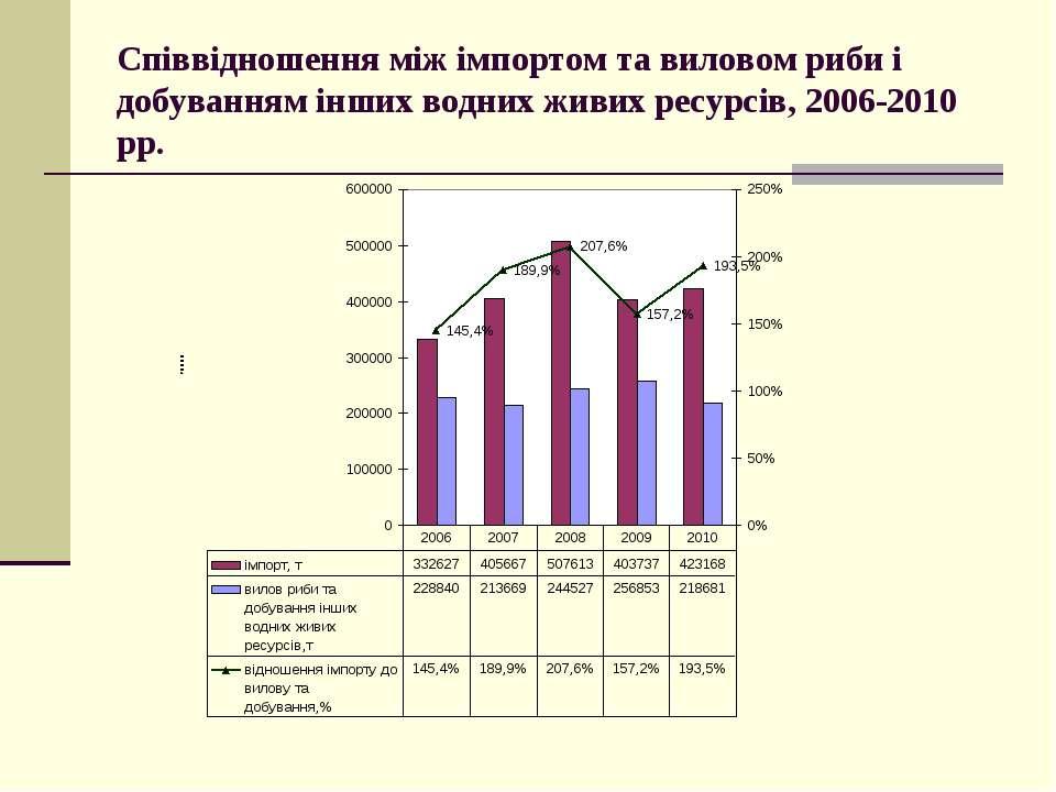 Співвідношення між імпортом та виловом риби і добуванням інших водних живих р...