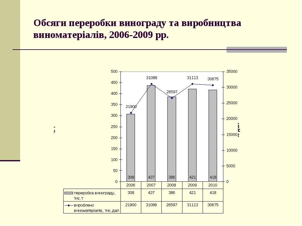 Обсяги переробки винограду та виробництва виноматеріалів, 2006-2009 рр.