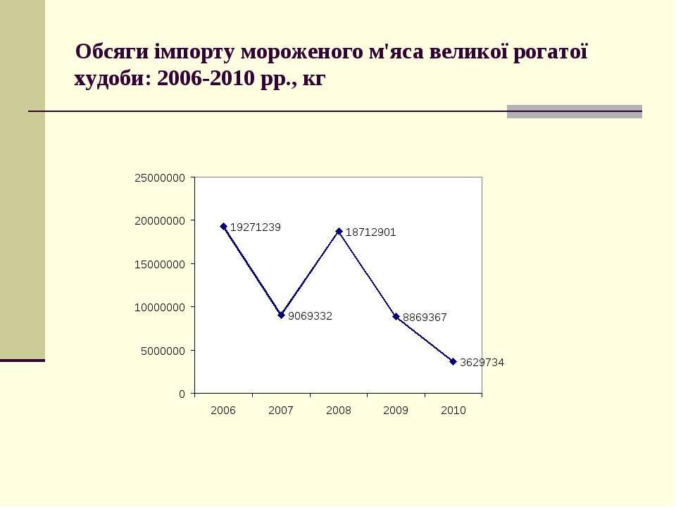 Обсяги імпорту мороженого м'яса великої рогатої худоби: 2006-2010 рр., кг