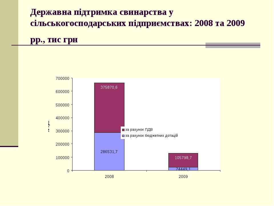 Державна підтримка свинарства у сільськогосподарських підприємствах: 2008 та ...