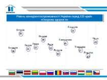 Рівень конкурентоспроможності України серед 133 країн «Охорона здоров`я»