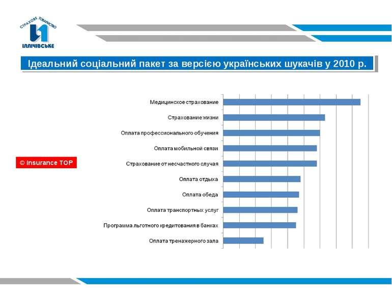 Ідеальний соціальний пакет за версією українських шукачів у 2010 р. © Insuran...