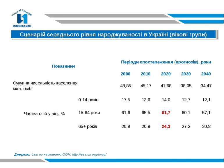 Сценарій середнього рівня народжуваності в Україні (вікові групи) Джерело: да...