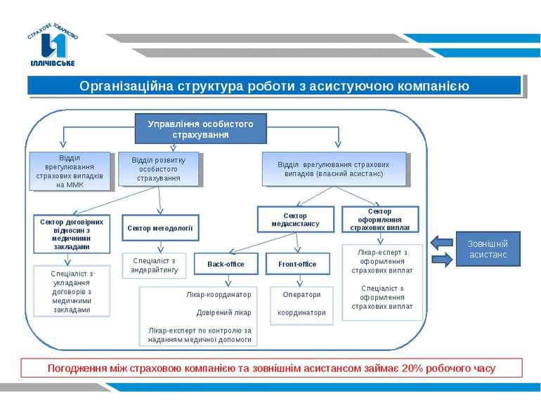 Організаційна структура роботи з асистуючою компанією Управління особистого с...