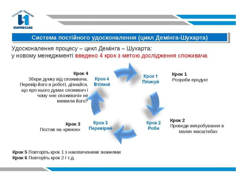 Система постійного удосконалення (цикл Демінга-Шухарта) Удосконалення процесу...