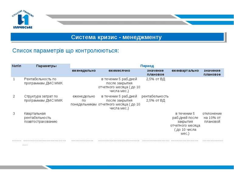 Система кризис - менеджменту Список параметрів що контролюються: №п\п Парамет...