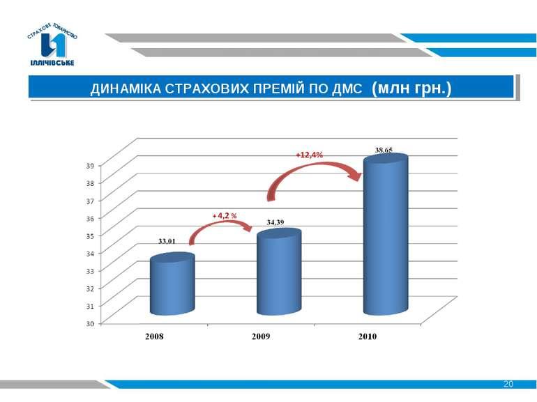 20 ДИНАМІКА СТРАХОВИХ ПРЕМІЙ ПО ДМС (млн грн.)