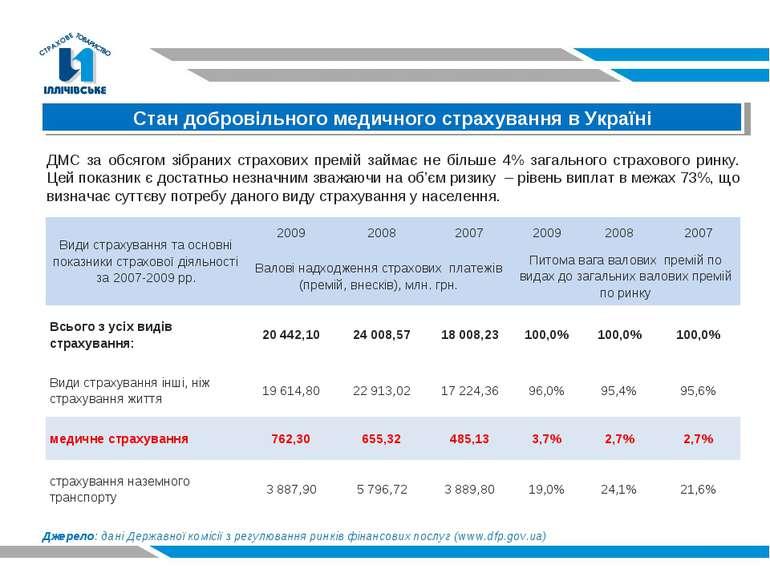 Стан добровільного медичного страхування в Україні ДМС за обсягом зібраних ст...