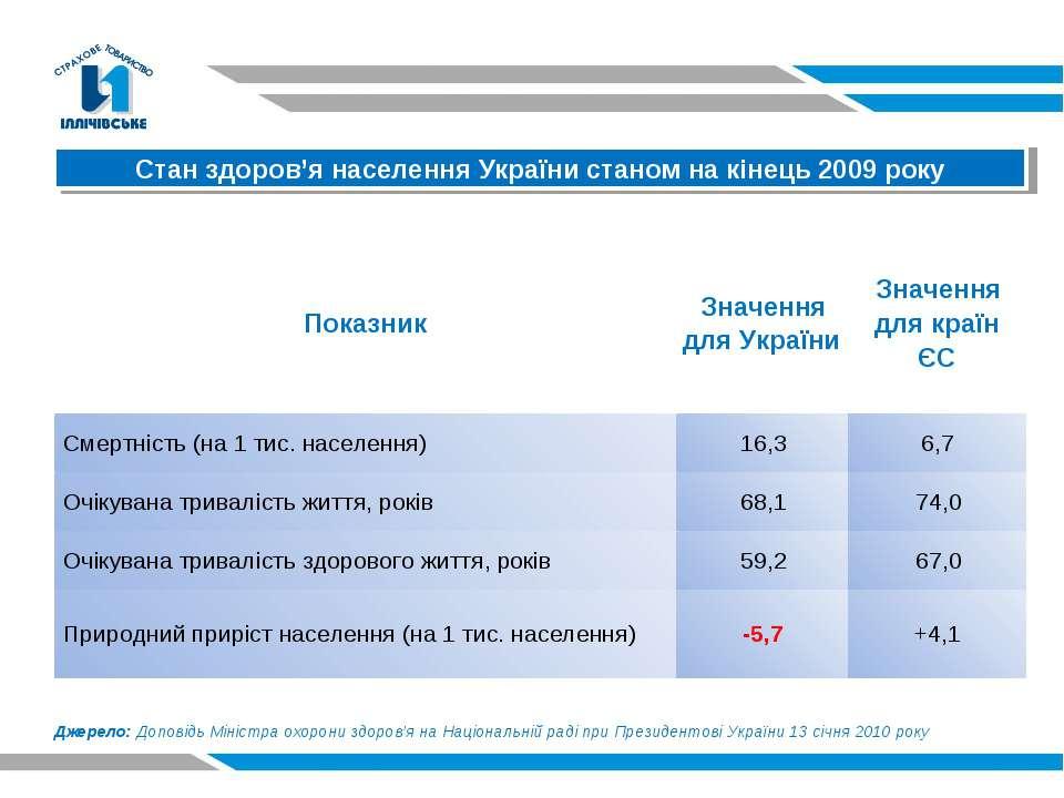 Стан здоров'я населення України станом на кінець 2009 року Джерело: Доповідь ...