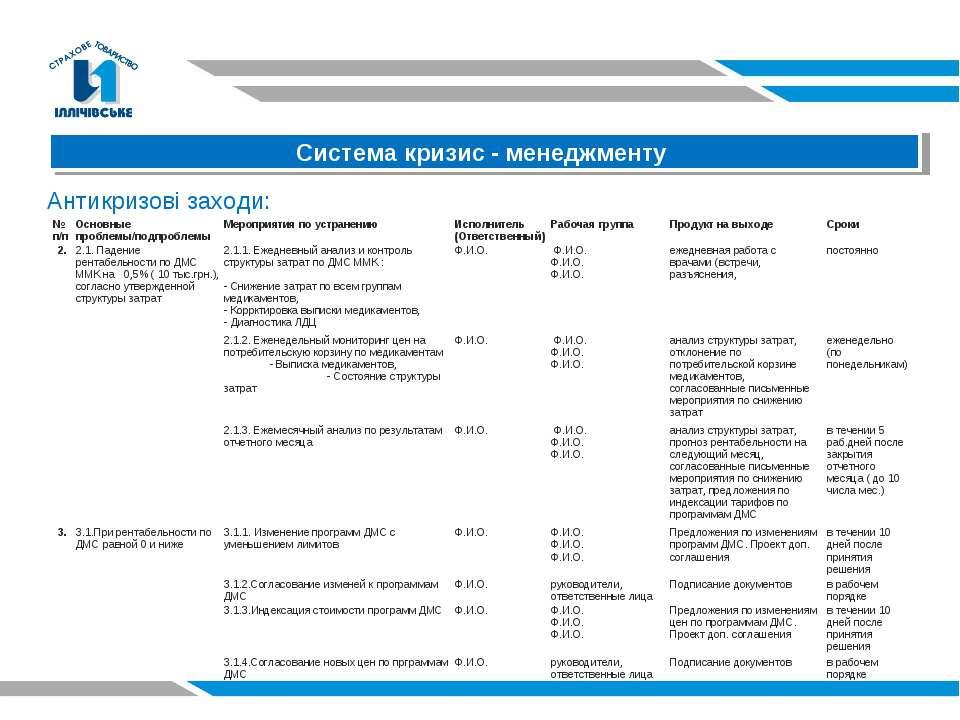 Антикризові заходи: Система кризис - менеджменту № п/п Основные проблемы/подп...