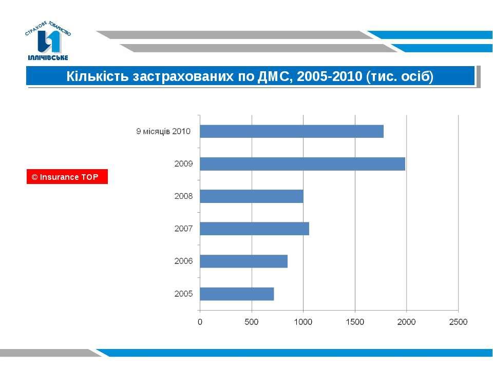 Кількість застрахованих по ДМС, 2005-2010 (тис. осіб) © Insurance TOP