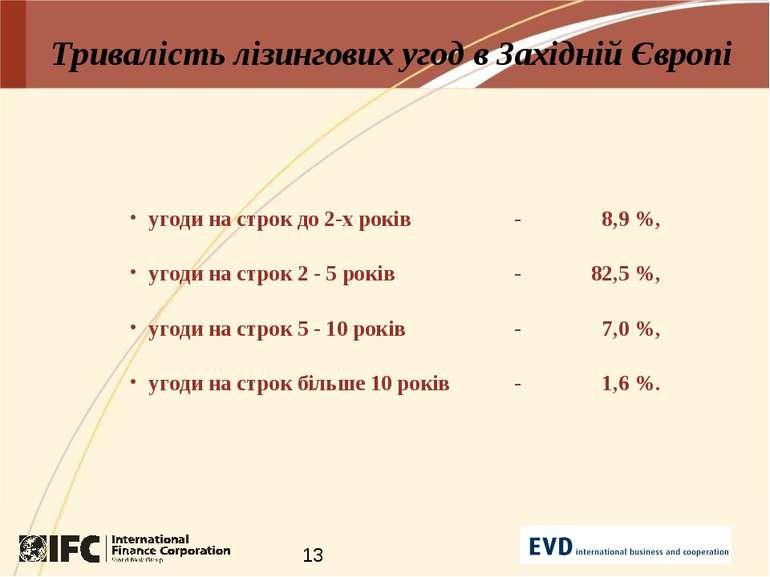 Тривалість лізингових угод в Західній Європі угоди на строк до 2-х років - 8,...