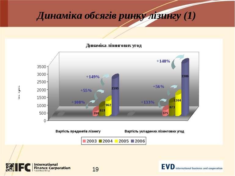 Динаміка обсягів ринку лізингу (1) +108% +55% +133% +56% +149% +148%