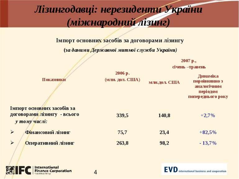 Лізингодавці: нерезиденти України (міжнародний лізинг) Імпорт основних засобі...