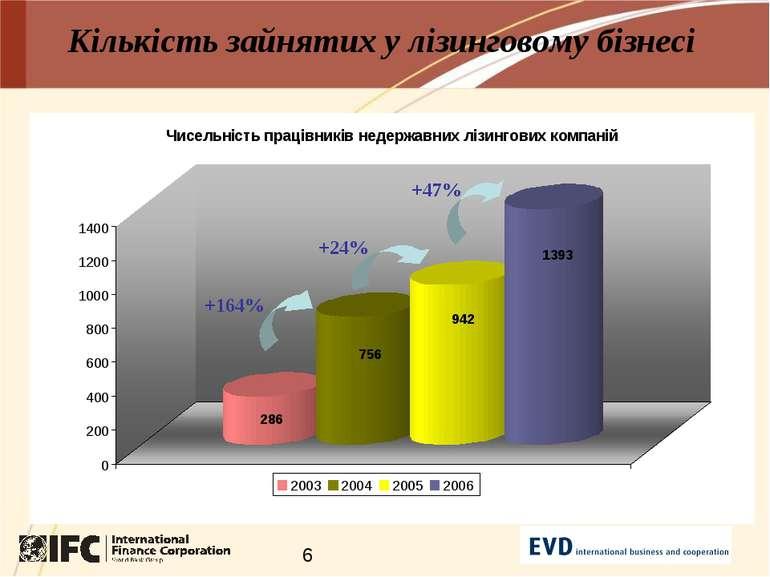Кількість зайнятих у лізинговому бізнесі +164% +24% +47%