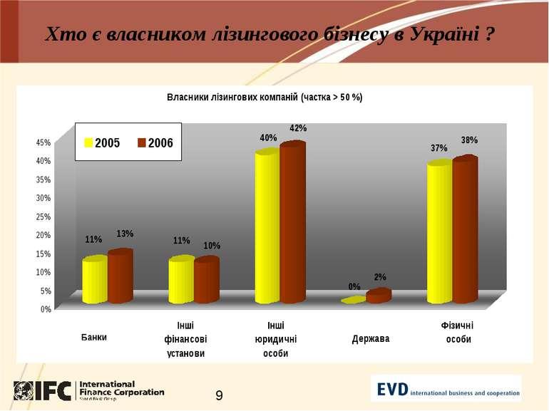 Хто є власником лізингового бізнесу в Україні ?