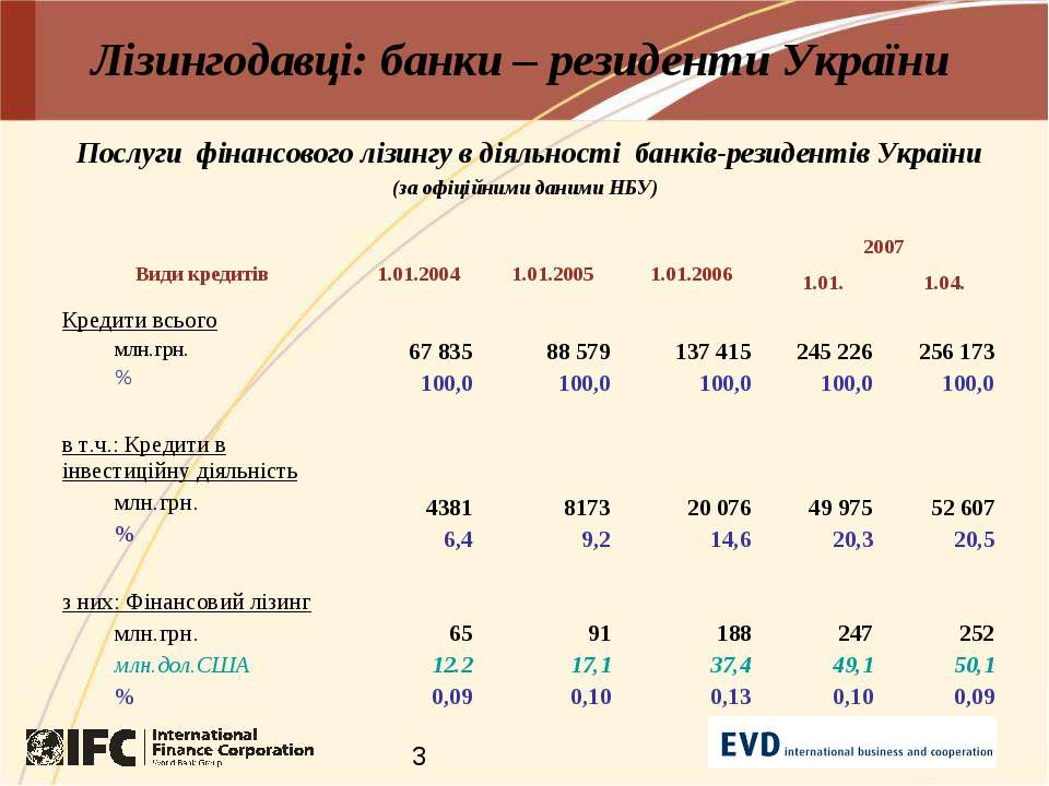 Лізингодавці: банки – резиденти України
