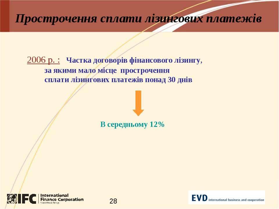Прострочення сплати лізингових платежів 2006 р. : Частка договорів фінансовог...