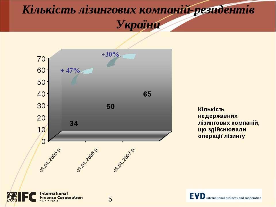 Кількість лізингових компаній-резидентів України + 47% +30%