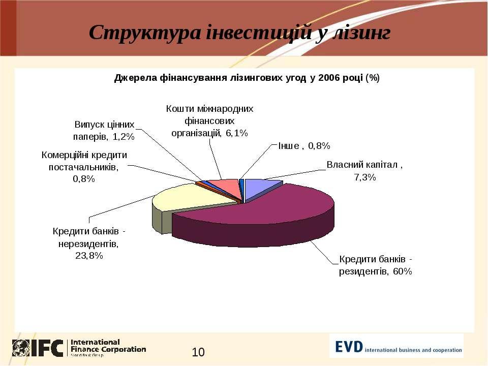 Структура інвестицій у лізинг