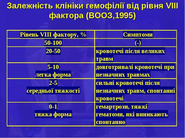 Залежність клініки гемофілії від рівня VІІІ фактора (ВООЗ,1995)