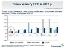 Ринок лізингу ЄЕС в 2010 р. Лізинг устаткування та транспорту порівняно з заг...