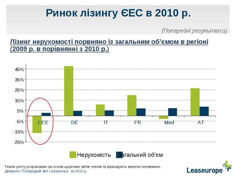 Ринок лізингу ЄЕС в 2010 р. Лізинг нерухомості порвняно із загальним об'ємом ...