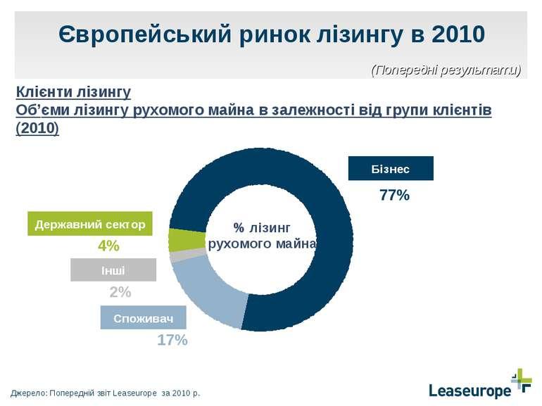Європейський ринок лізингу в 2010 Клієнти лізингу Об'єми лізингу рухомого май...