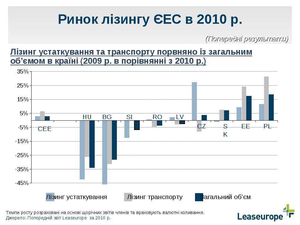 Ринок лізингу ЄЕС в 2010 р. Лізинг устаткування та транспорту порвняно із заг...